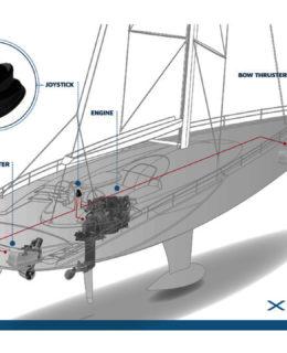 Xenta Joystick, lo schema di funzionamento sulla barca a vela