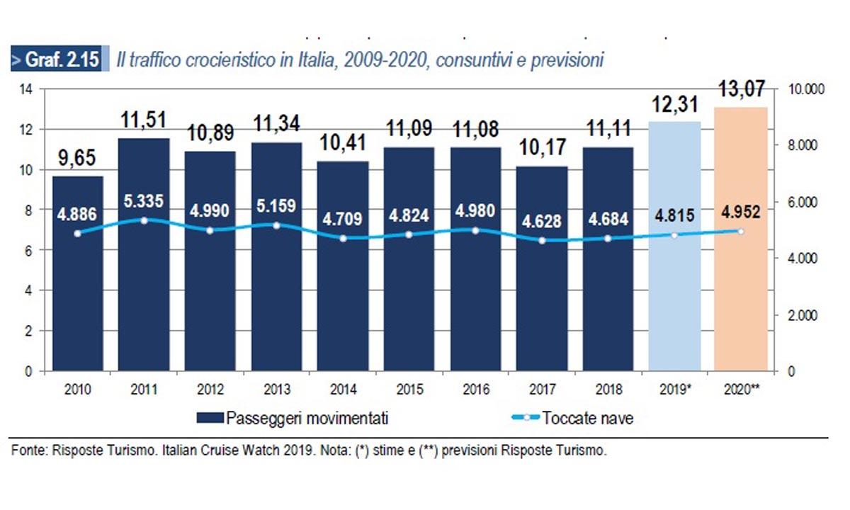 Traffico crocieristico in Italia 2009-2020